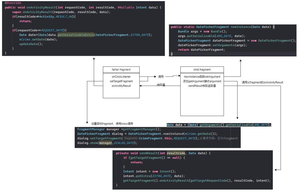 data transfer between fragments